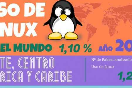 Linux en el Mundo 2013
