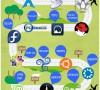 Software Libre, ¿eso qué es? Caminos para el fomento del Software Libre